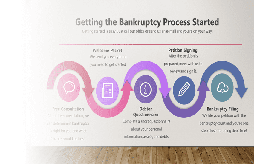 What Is The Bankruptcy Process?
